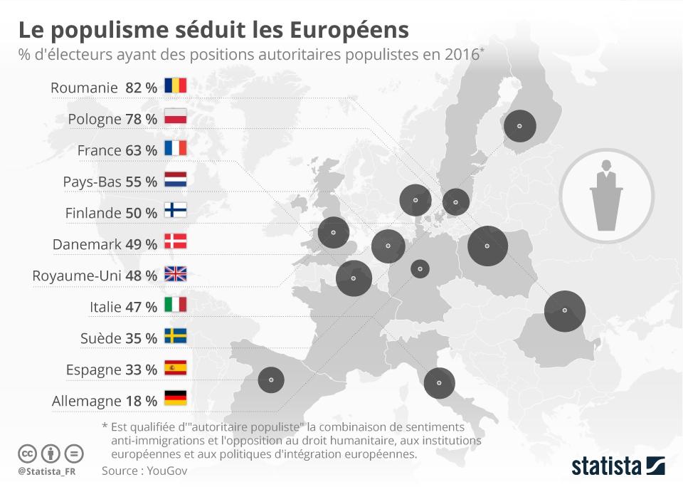 populistes
